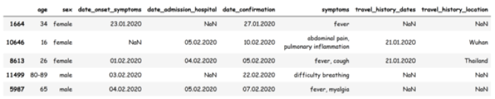 Machine Learning Applied to Medical Diagnosis 2