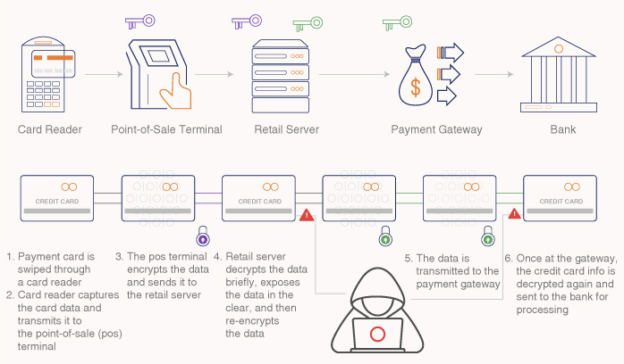 The Security Vulnerabilities of PoS Systems and How to Address Them 1