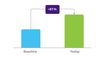 1800flowers case study graph 1 conversion rate