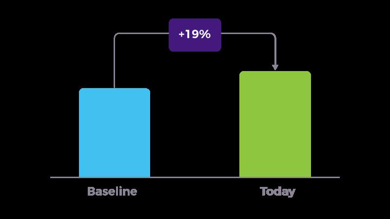 ingenico case study graph 1 transactions