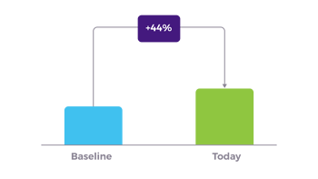 ingenico case study graph 2 feature delivery
