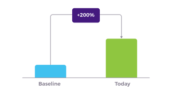 movoto case study graph 2 conversion rate