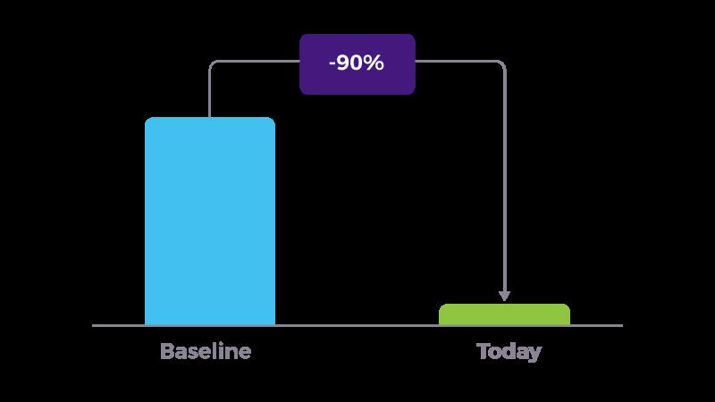 sagent case study graph 1 developer attrition