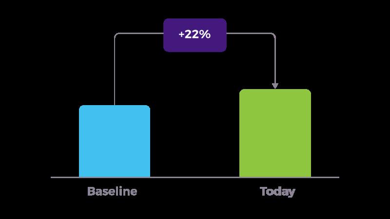 sagent case study graph 3 story points