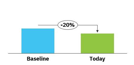 case study graph 2