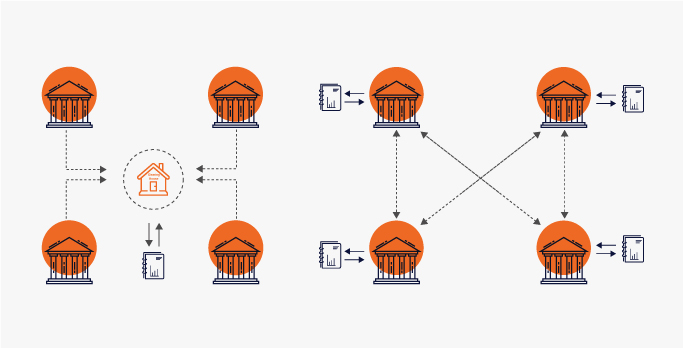 Left – Transaction processing with Central Bank (clearing house) | Right – Transaction processing in a distributed network, where each has a copy of the ledger
