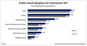 How to execute a successful cloud enablement strategy?