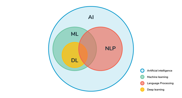 Figure 1. AthenaTech LLC, 2019. AI, Machine Learning (ML), and Natural Language Processing (NLP). Taken from:: https://athenatech.tech/f/ai-machine-learning-ml-and-natural-language-processing-nlp